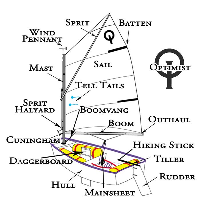 Gulfport Yacht Club Sailing